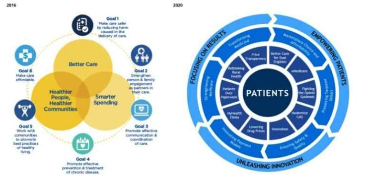 CMS strategic priorities 2016 and 2020