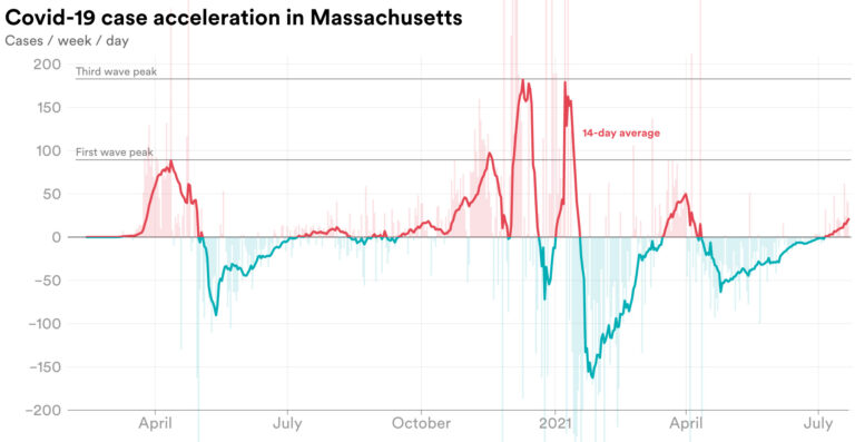 Chart showing case acceleration in Mass.